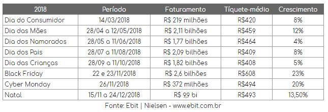 Crescimento e faturamento e-commerce Brasil