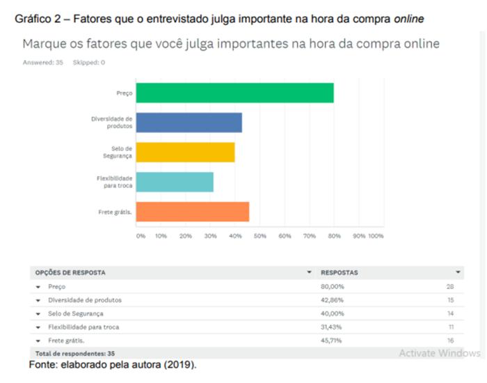 Gráfico de fatores que influenciam as compras on-line na região sul do Brasil